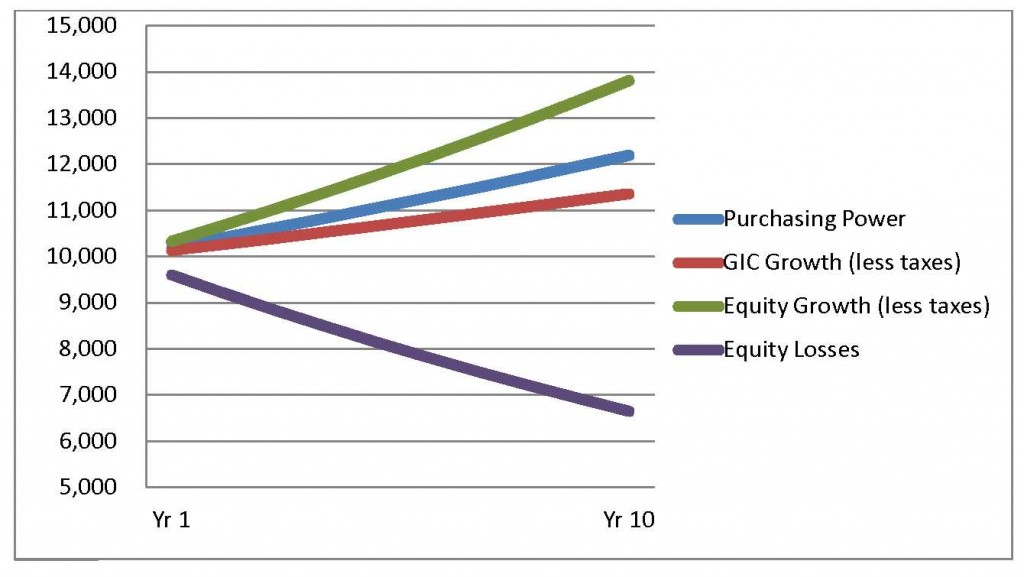 Investing and Inflation Protection Chart 2
