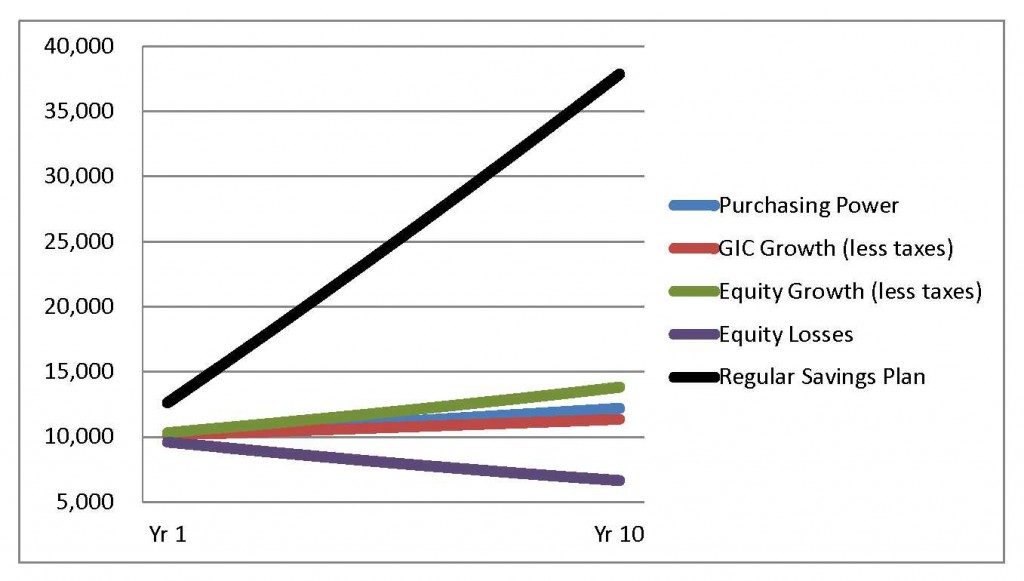 Investing and Inflation Protection Chart 3