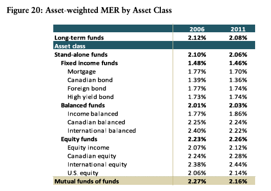 Mutual Fund MER Table