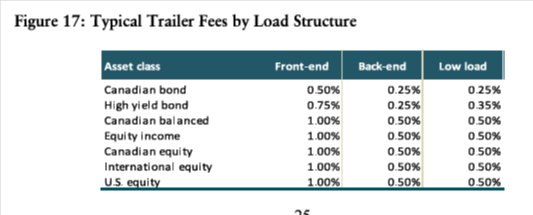 Mutual Fund Trailer fee table